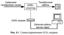 8.2. Физическое подключение DSL-модема