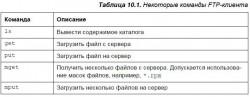 10.3. FTP-клиенты
