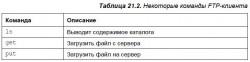 21.5. Команды для работы с Интернетом