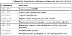 4.3. Особые комбинации клавиш при работе с GNOME