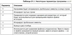 21.4. Команды для работы с текстом